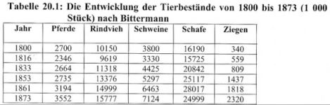 Bild: Horse mortality was talked about in 1816/17
